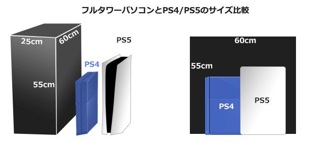 フルタワーパソコンとPS4/PS5のサイズ比較